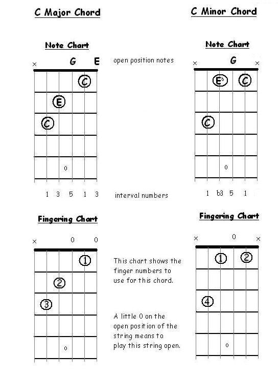 luther vandross: Guitar Chord Chart B