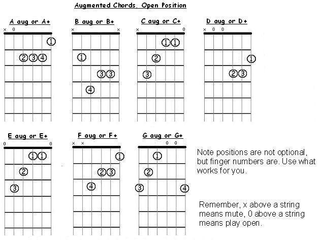 A Augmented Triad Augmented Chords Chart