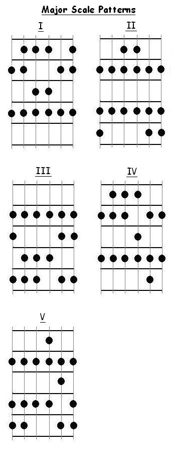 free guitar  scales