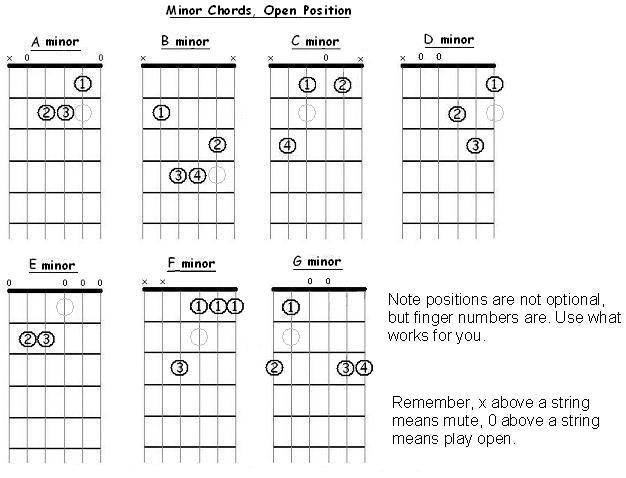 minorchords chart