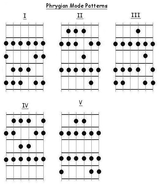 free guitar lessons major modes part 1 ionian dorian and phrygian mode patterns for guitar. Black Bedroom Furniture Sets. Home Design Ideas